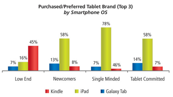 iPads and other Tablets are a womans new best friend says Research