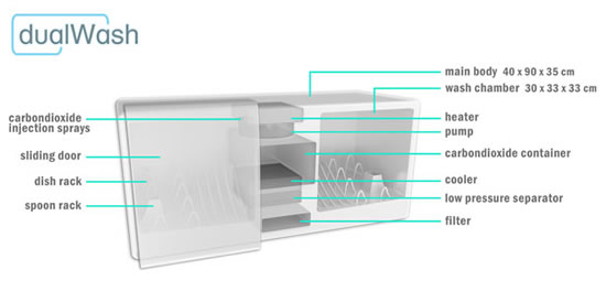 There's no Dishwasher like the DualWash