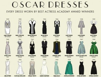 The Dresses Worn By All The Best Actress Oscar Winners Infographic